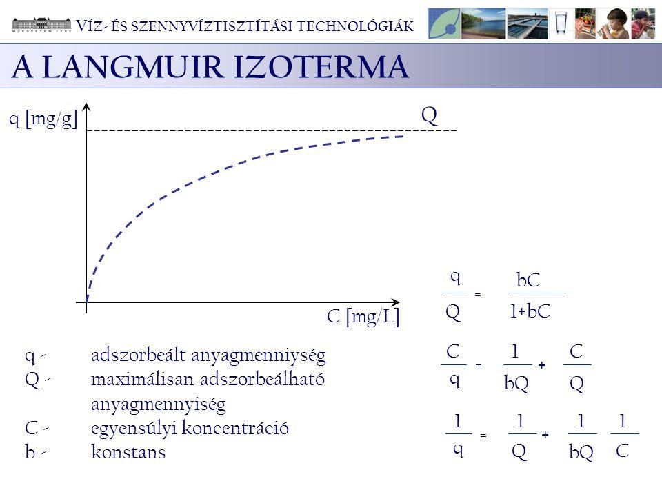 A LANGMUIR IZOTERMA Q q [mg/g] q Q = bC 1+bC C 1 bQ + C [mg/L]